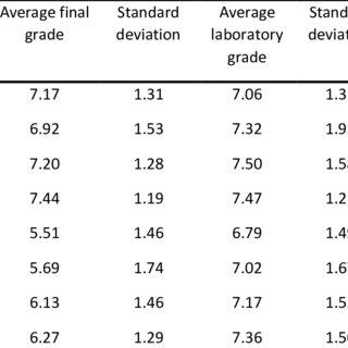 Average final grade and its standard deviation, average