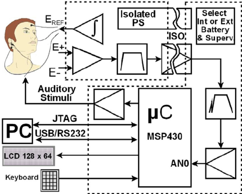 Block diagram of the EEG-ITM04. A) Three-electrode scheme
