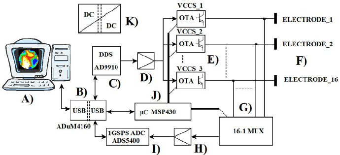 Block diagram of the data acquisition system. A) The host