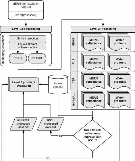 Flow chart of the data processing work flow.