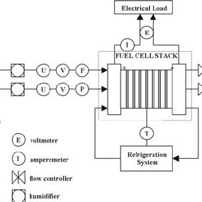 Typical elemental operating scheme for a PEM fuel cell