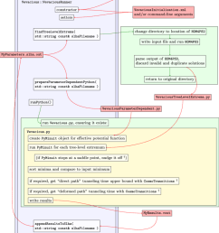 vevacious flow diagram the member functions of vevaciousrunner are shown from top to bottom in [ 850 x 1002 Pixel ]