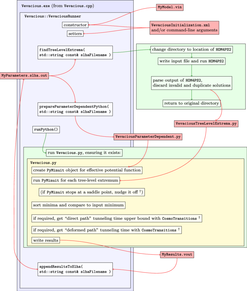 hight resolution of vevacious flow diagram the member functions of vevaciousrunner are shown from top to bottom in