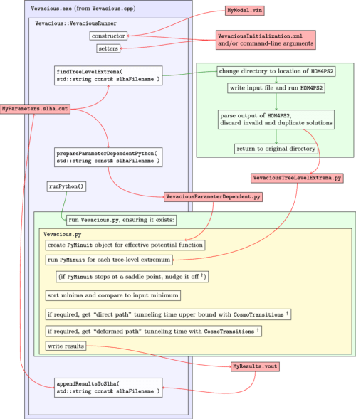 small resolution of vevacious flow diagram the member functions of vevaciousrunner are shown from top to bottom in