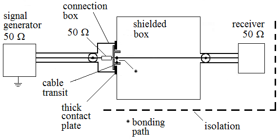 Suggested test setup for cable transit transfer impedance