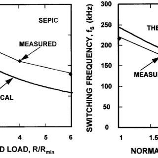 Full-load current and voltage in the rectifier diode of