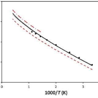 (PDF) Kinetics and dynamics study of the H + CCl4 → HCl(v