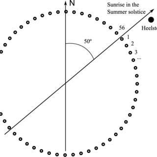 The approximate orbits of the Moon and the Sun around the