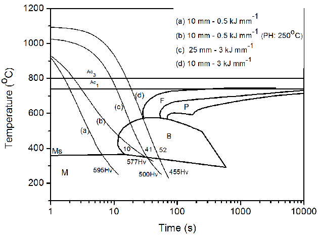 Thermal cycles in HAZ Figure 10-CCT diagram and calculated