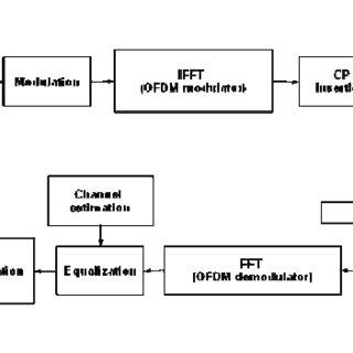 (PDF) Fixed Broadband Wireless Access based on HAPS using