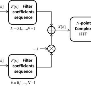 3GPP-LTE uplink scenario subject to the presence of a SU