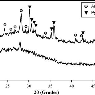 Glaze curve viscosity calculated by the tree points method