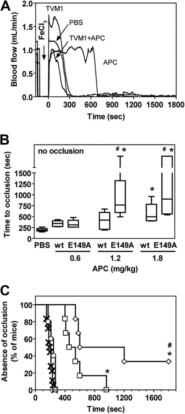 In vivo antithrombotic activity of E149A-APC