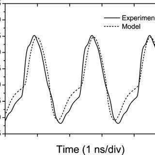 Experimental and modeled (a) electrical and (b) optical RF
