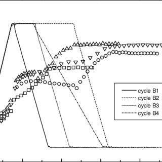 (PDF) Rheology of food dispersions