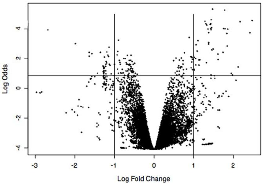 Volcano plot of statistical significance (Log Odds) versus