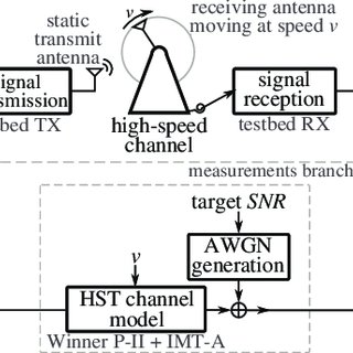 (PDF) LTE Downlink Performance in High Speed Trains