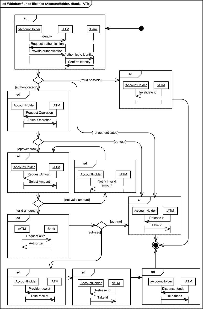 Interaction Overview Diagram showing the interactions for