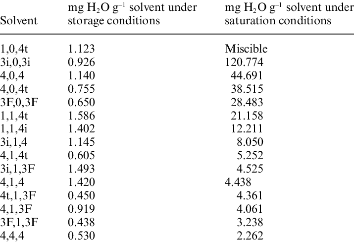 Solubility of water in some glycerol-based solvents under ...