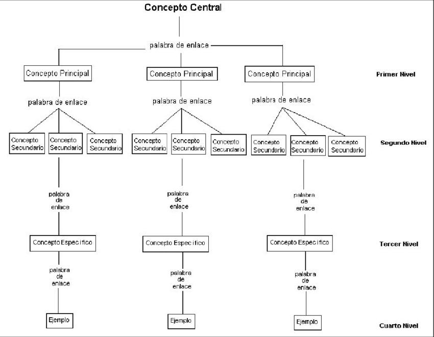 ejemplo de la estructura