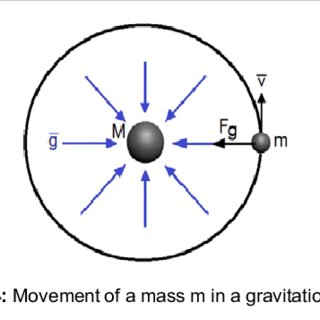 (PDF) Relation between the Gravitational and Magnetic Fields