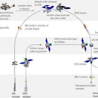 (PDF) Electric Propulsion at the European Space Agency (ESA)