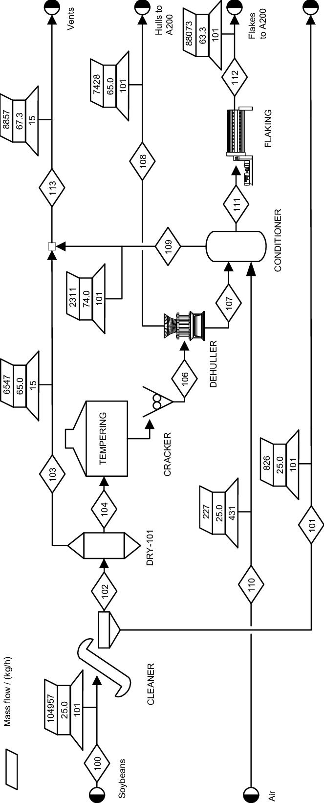Process flow diagram of soybeans preparation area (A100