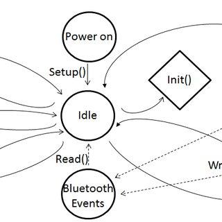 Block diagram of the ECG sensor block; an InAmp with AC