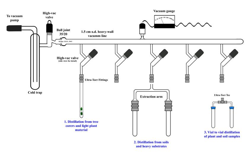 Vacuum line and potential applications. Vacuum pump not