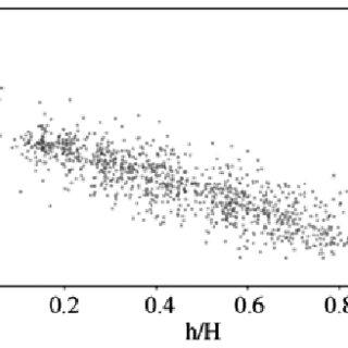 Parameter estimates, approximated standard errors