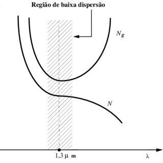 (PDF) Características da Propagação em Fibras Ópticas