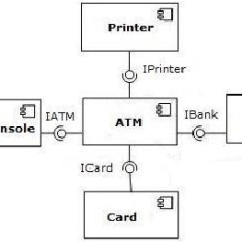 Atm Component Diagram Uml Toyota Yaris Radio Wiring Based System Download Scientific