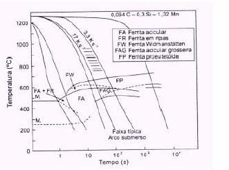 -Diagrama CCT de um aço microligado ao nióbio e curvas de