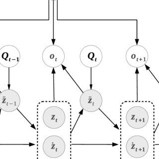 (PDF) Multibody dynamic systems as Bayesian Networks