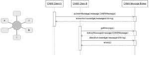 UML sequence diagram illustrating the Standard IPC2501