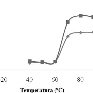 Factor de hinchamiento (FH; g gel/g sólidos solubles) de