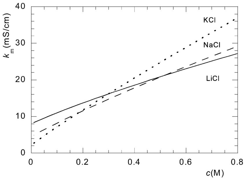 Membrane conductivity k m vs. the solution concentration c