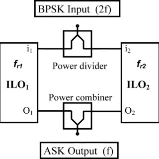Block diagram of typical BPSK demodulation schemes using