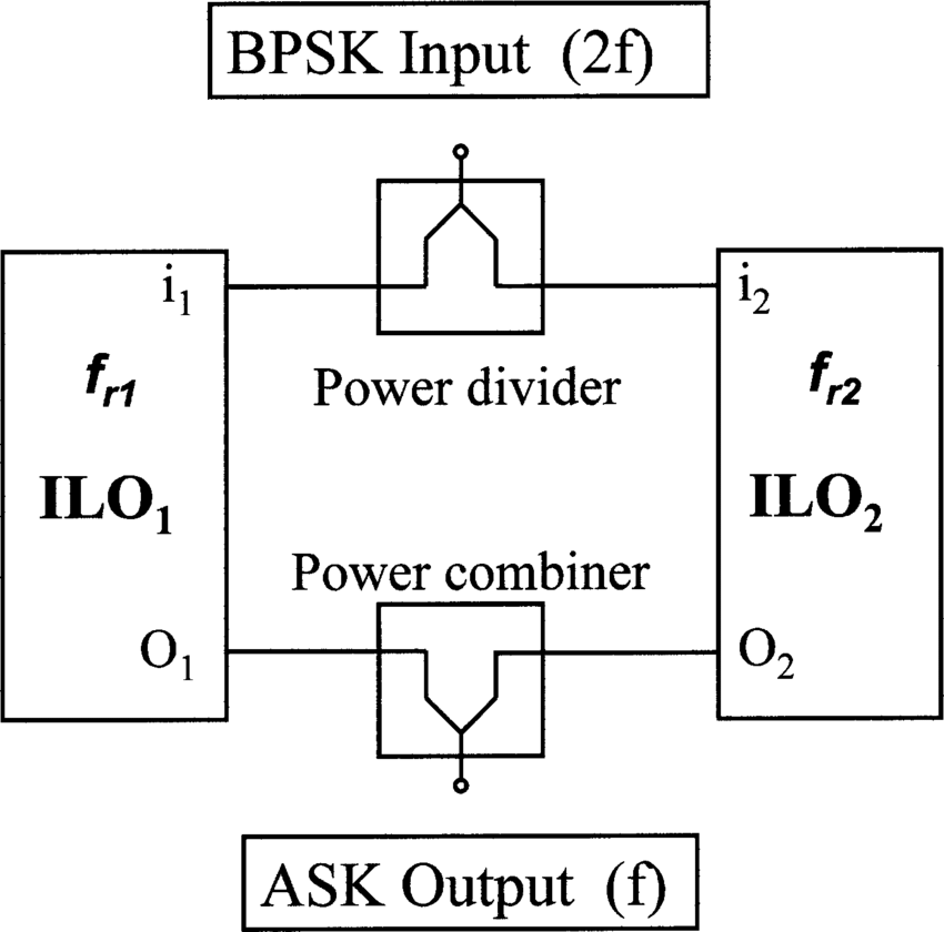 Circuit block diagram of the proposed BPSK to ASK