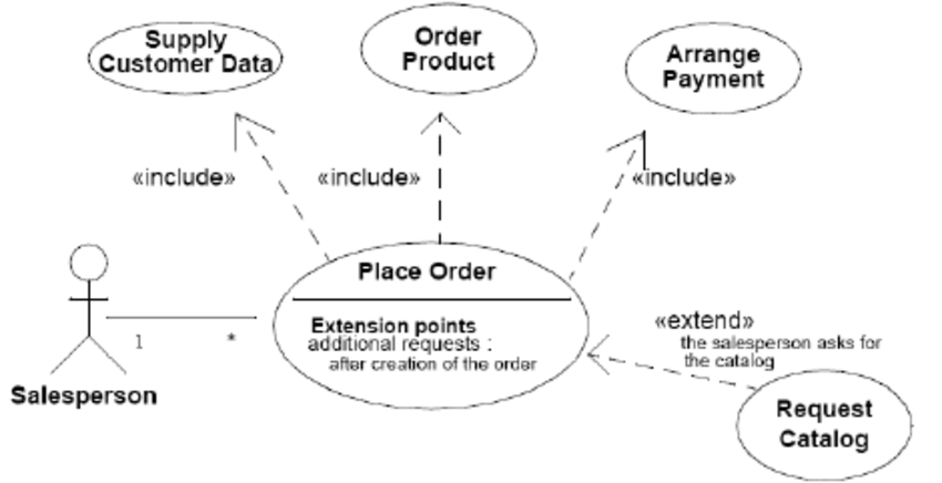 The syntax of the actual extend and include relationships. as they... | Download Scientific Diagram
