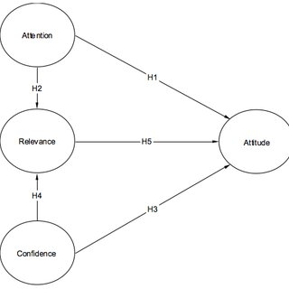 (PDF) Higher education students' attitude towards the use