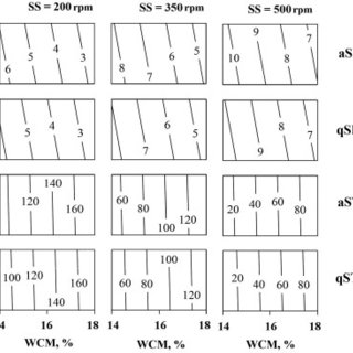 (PDF) Effect of Extrusion Cooking on Physical Properties