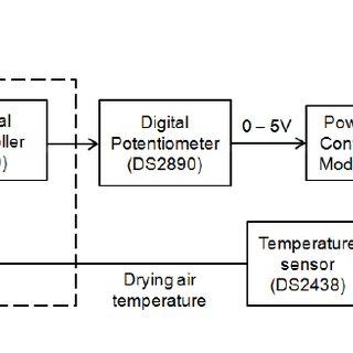 Block diagram of temperature control of the drying air