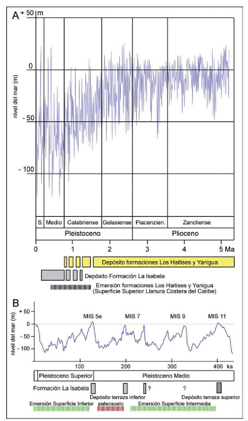 hight resolution of  a la l nea azul representa las variaciones del nivel del mar en los ltimos