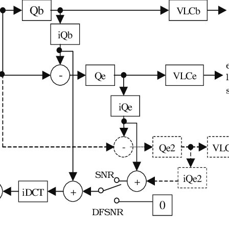 Block diagram for SNR scalable encoder as in MPEG