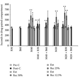 Effects of B. arborea on the acquisition and reinstatement