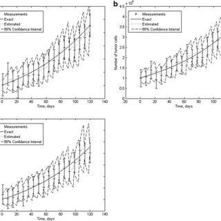 (PDF) Estimation of Tumor Size Evolution Using Particle