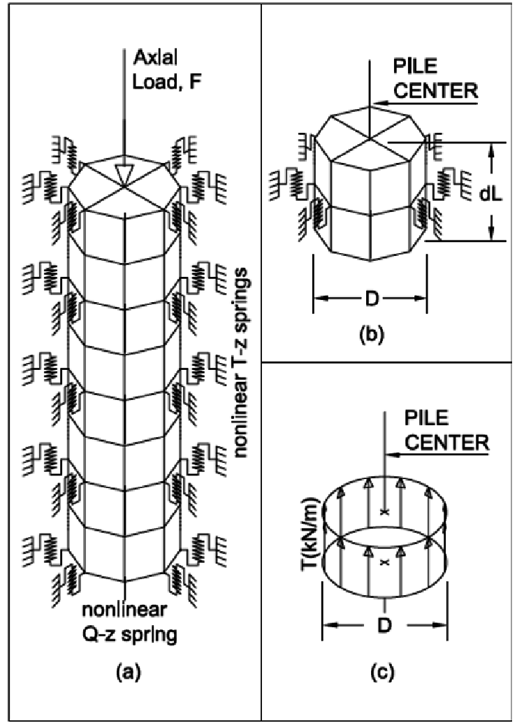 Modified Three-Dimensional (3D) Pile Model with Nonlinear