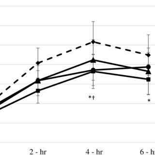 (PDF) The effect of exercise intensity and excess post