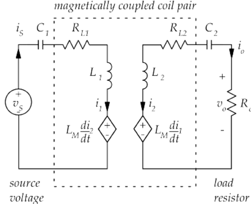 Circuit model for wireless power transfer using